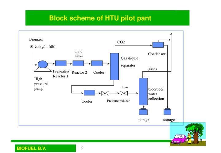 Block scheme of HTU pilot pant