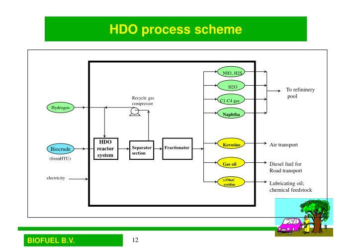 HDO process scheme