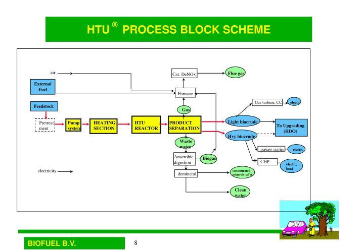 HTU    PROCESS BLOCK SCHEME