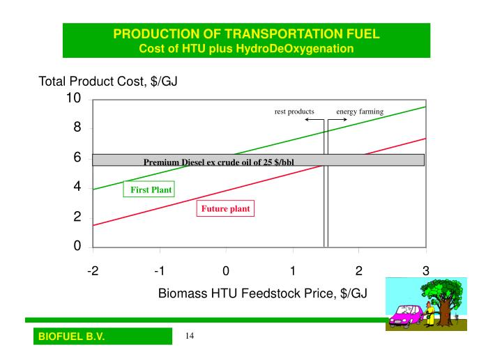 Total Product Cost, $/GJ