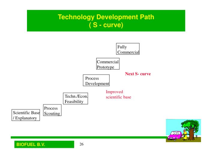 Technology Development Path