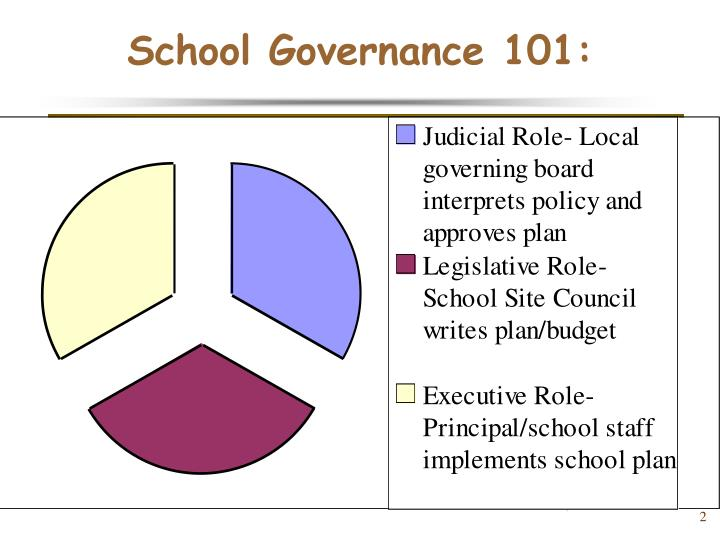 School Governance 101: