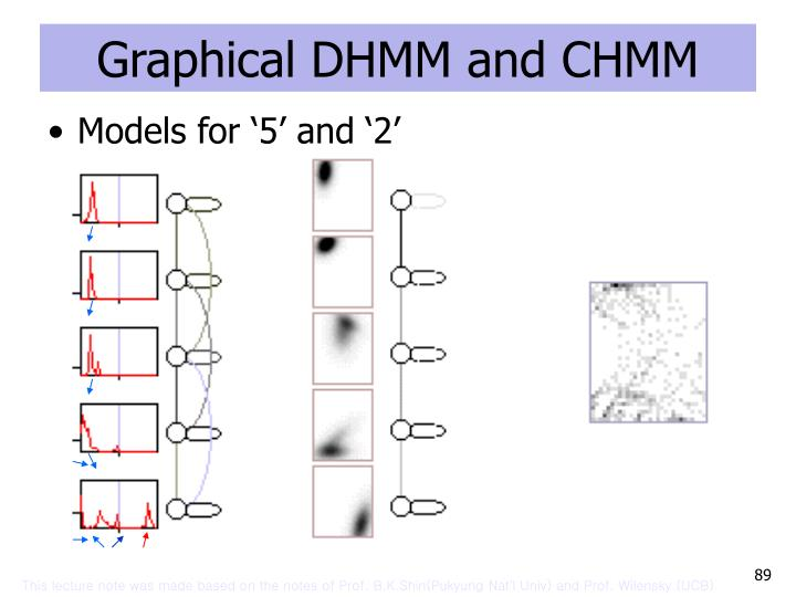 Graphical DHMM and CHMM