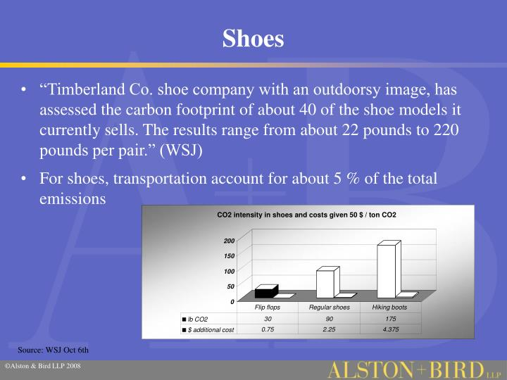CO2 intensity in shoes and costs given 50 $ / ton CO2