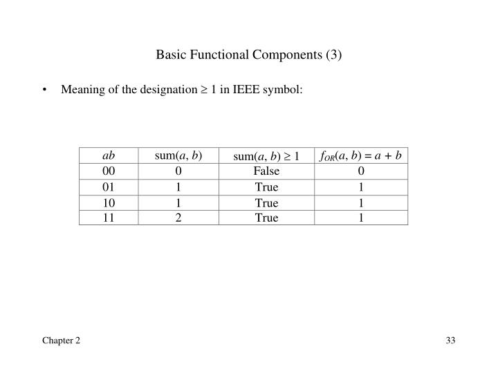 Basic Functional Components (3)