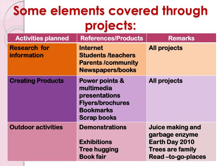 Some elements covered through projects: