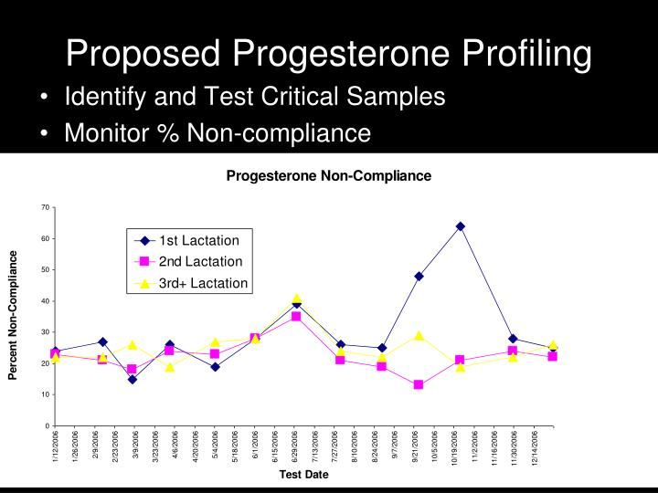 Proposed Progesterone Profiling