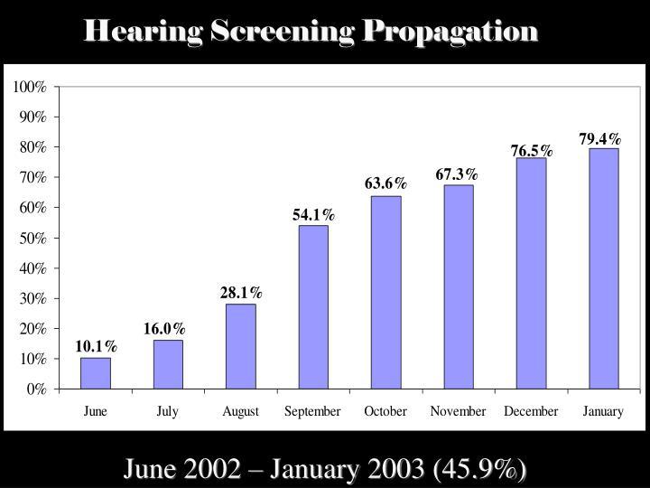 Hearing Screening Propagation