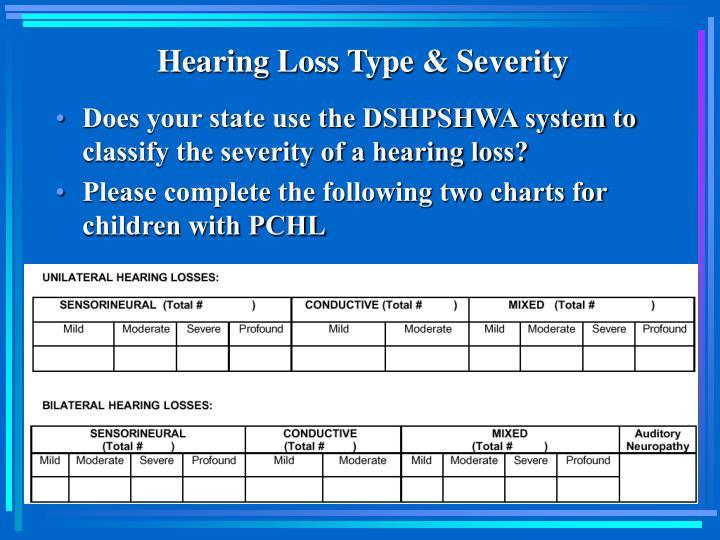Hearing Loss Type & Severity