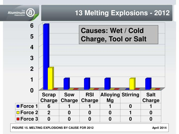13 Melting Explosions - 2012