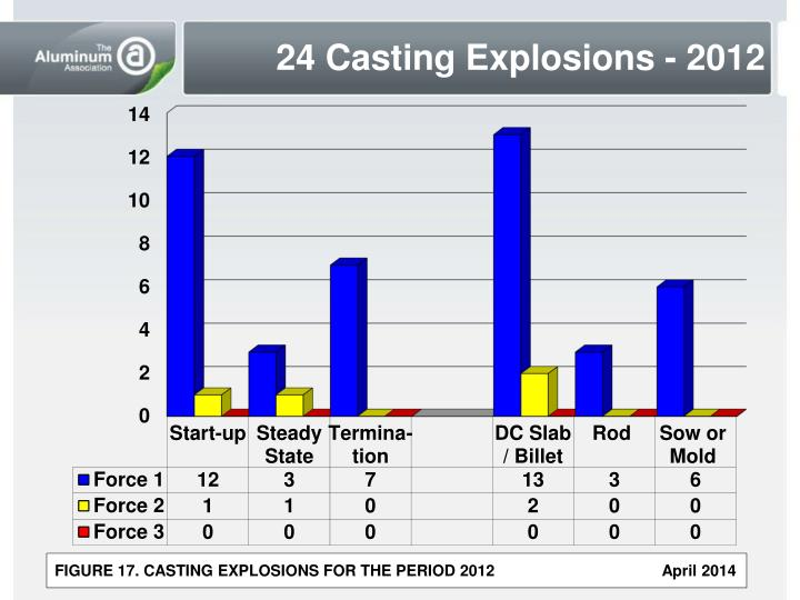 24 Casting Explosions - 2012