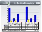 24 casting explosions 2012