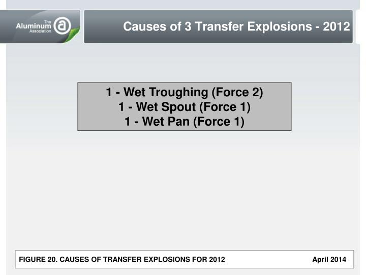 Causes of 3 Transfer Explosions - 2012