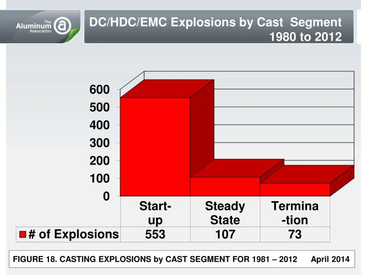 DC/HDC/EMC Explosions by Cast  Segment