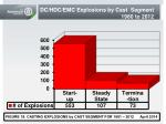dc hdc emc explosions by cast segment 1980 to 2012
