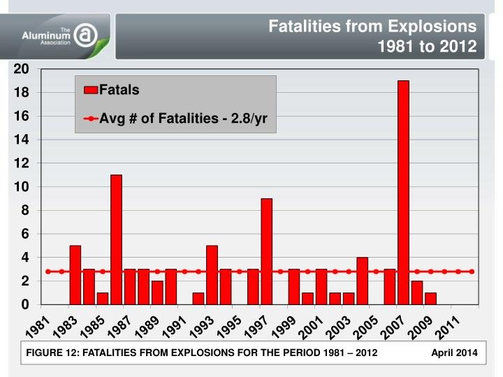 Fatalities from Explosions