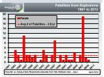 fatalities from explosions 1981 to 2012
