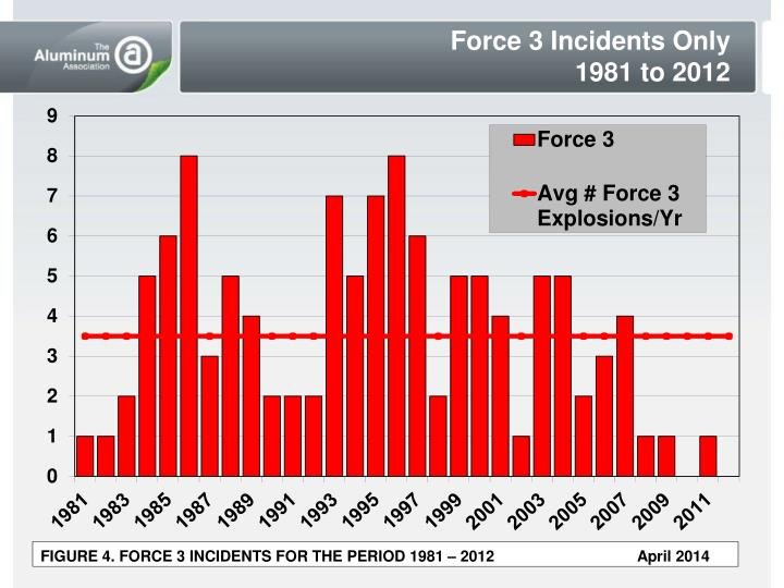 Force 3 Incidents Only