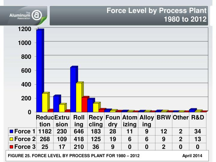 Force Level by Process Plant