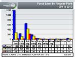 force level by process plant 1980 to 2012
