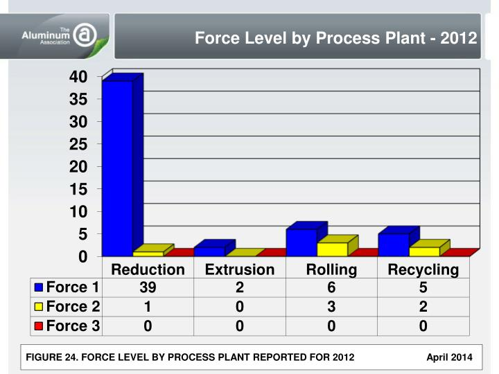 Force Level by Process Plant - 2012