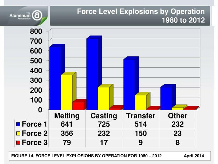 Force Level Explosions by Operation
