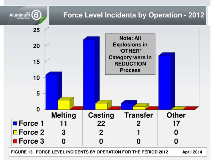 Force Level Incidents by Operation - 2012
