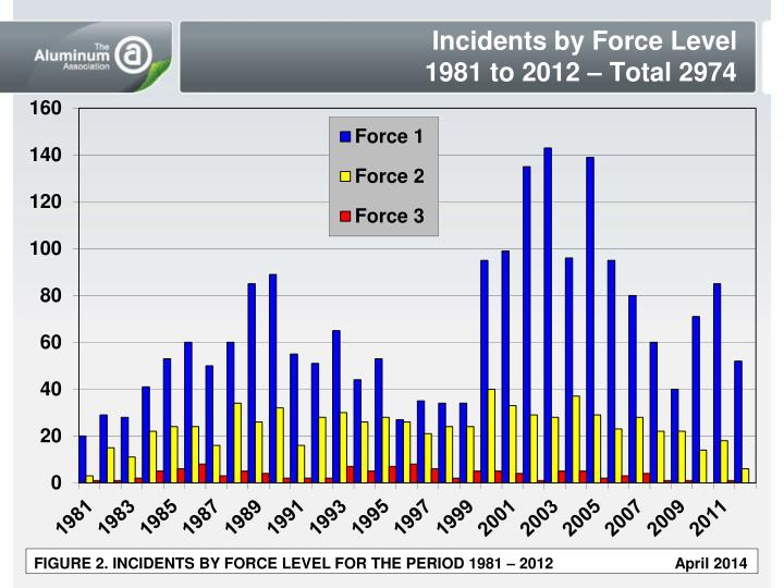 Incidents by Force Level