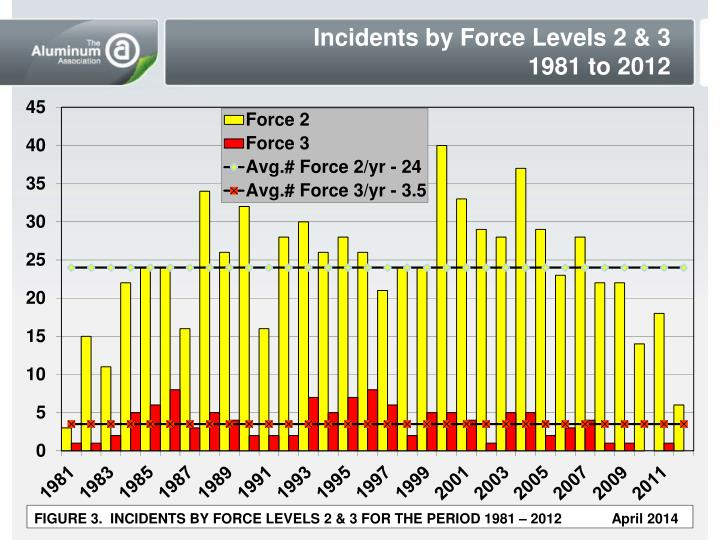 Incidents by Force Levels 2 & 3