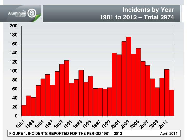 Incidents by Year