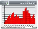 incidents by year 1981 to 2012 total 2974