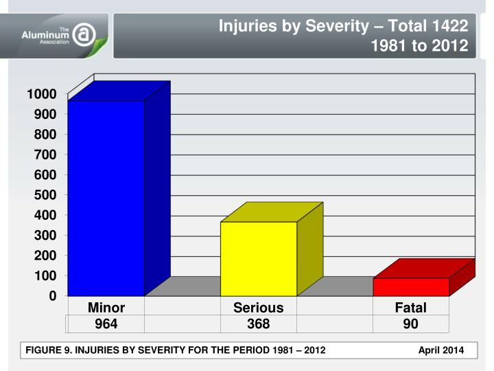 Injuries by Severity – Total 1422