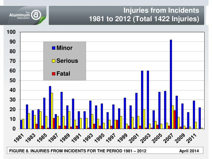 Injuries from Incidents