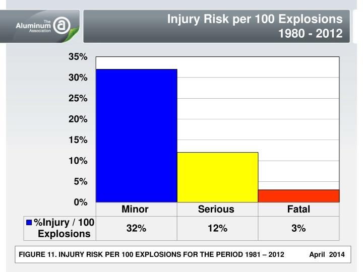 Injury Risk per 100 Explosions