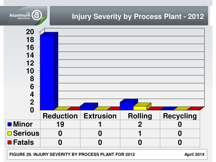 Injury Severity by Process Plant - 2012