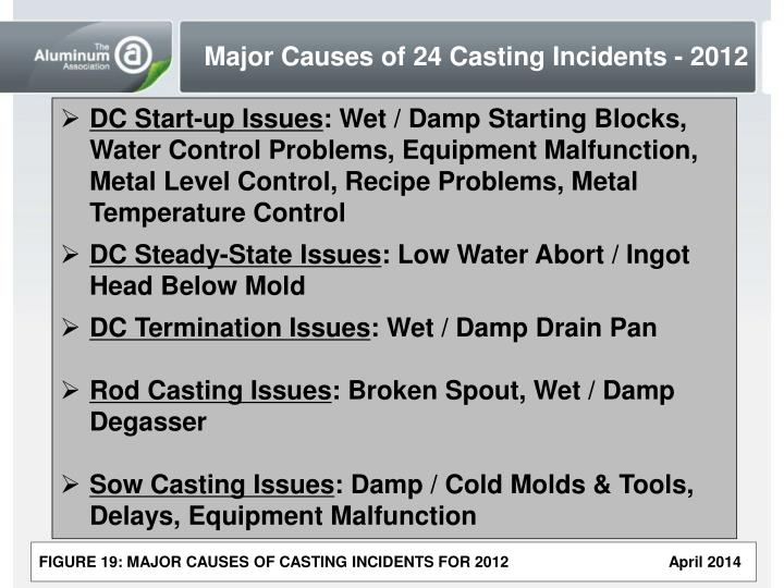 Major Causes of 24 Casting Incidents - 2012
