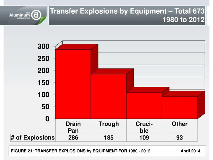 Transfer Explosions by Equipment – Total