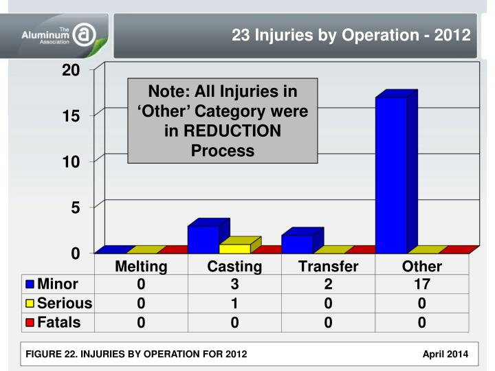 23 Injuries by Operation - 2012