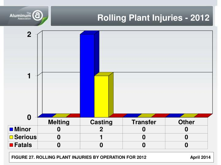Rolling Plant Injuries - 2012