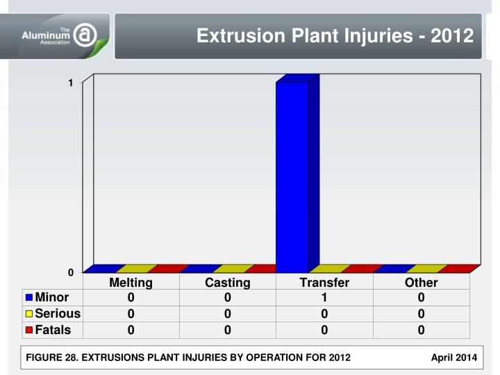 Extrusion Plant Injuries - 2012