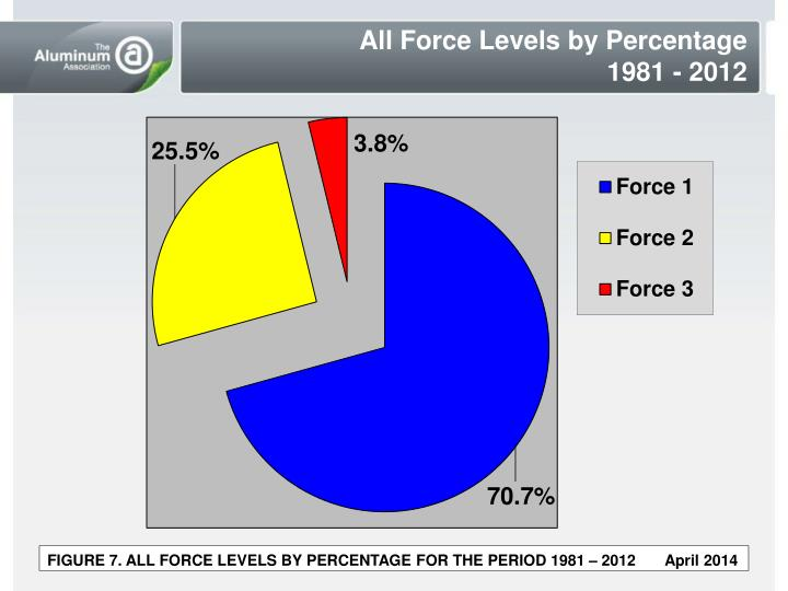 All Force Levels by Percentage