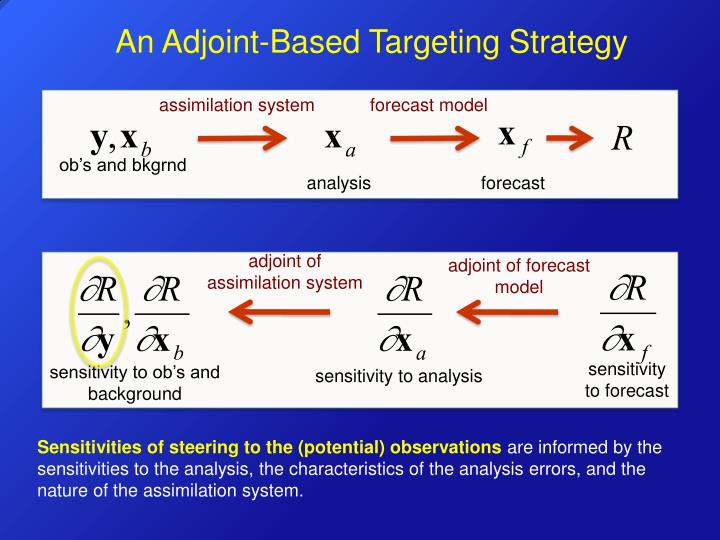 An Adjoint-Based Targeting Strategy