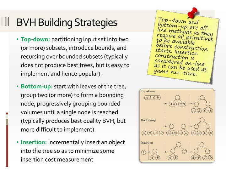 BVH Building Strategies
