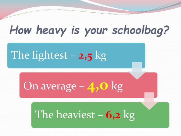 How heavy is your schoolbag?