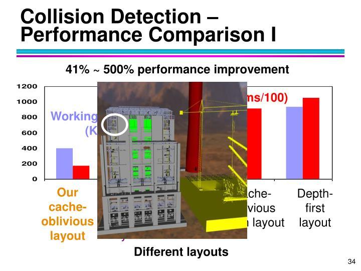 Collision Detection – Performance Comparison I