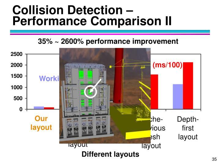 Collision Detection – Performance Comparison II