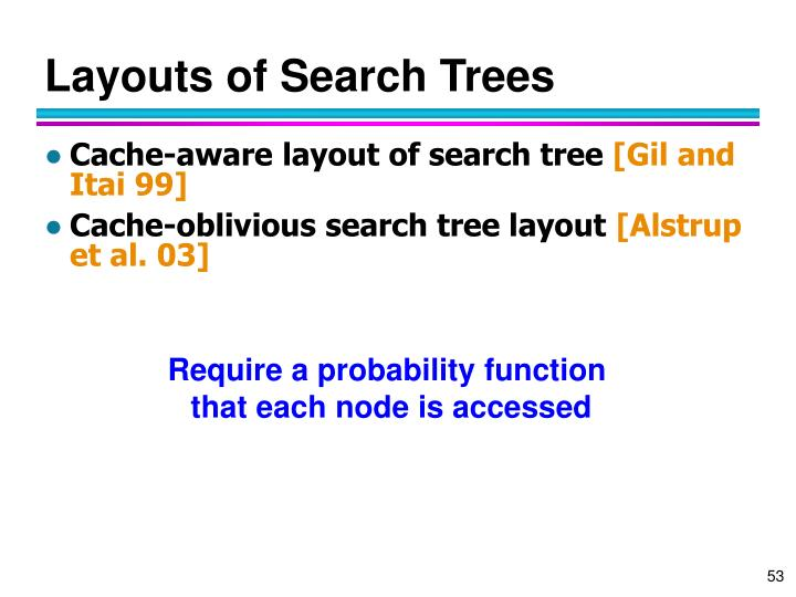 Layouts of Search Trees