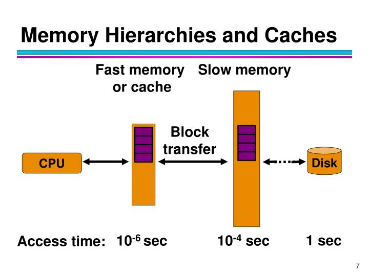 Memory Hierarchies and Caches