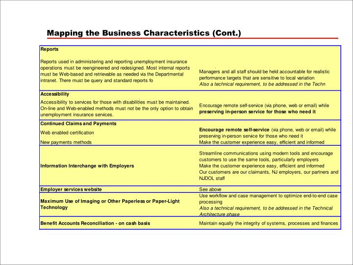 Mapping the Business Characteristics (Cont.)