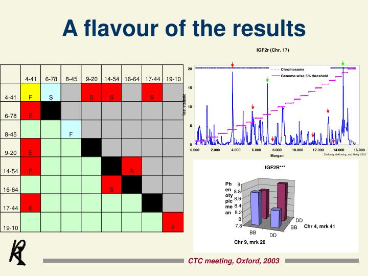 A flavour of the results